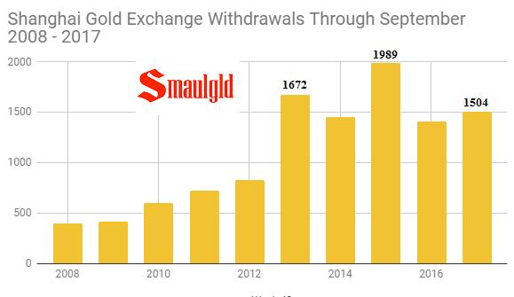 Shanghai Gold Exchange withdrawals through September 2008 - 2017