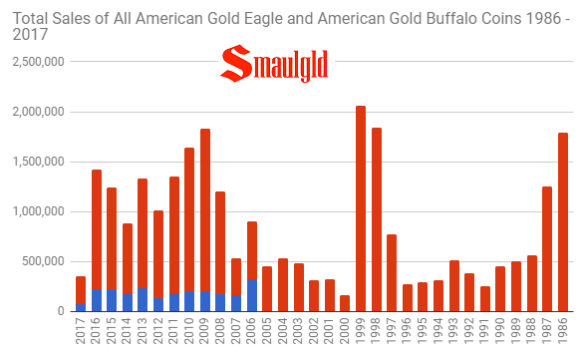 Total sales of all american gold buffalo and american gold eagle coins