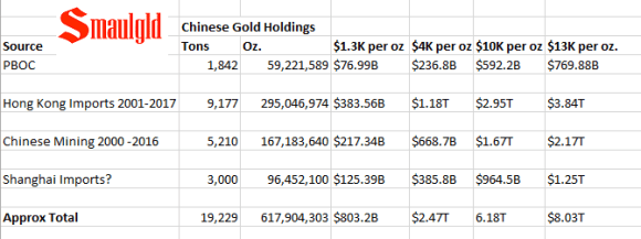 Value of Chinese Gold Holdings vs Chinese Debt