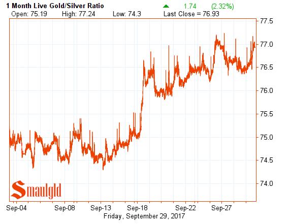 gold silver ratio september 29 2017