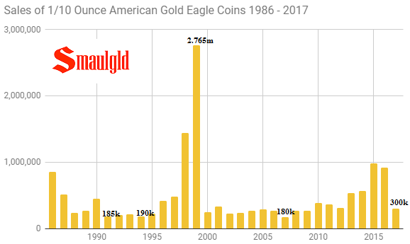 sales of one tenth ounce american gold eagle coins 1986 - 2017