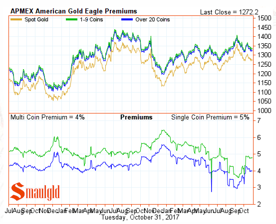 American Gold Eagle Premiums october 31 2017
