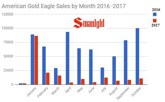 American Gold Eagle Sales By Month 2016 v 2017 through October