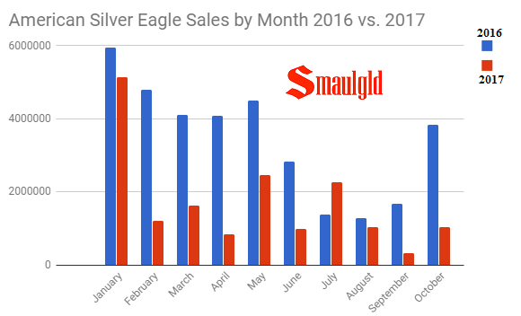 American Silver eagle sales by month 2016 - 2017 through October