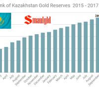 Central Bank of Kazakhstan gold reserves 2015 - 2017 through September