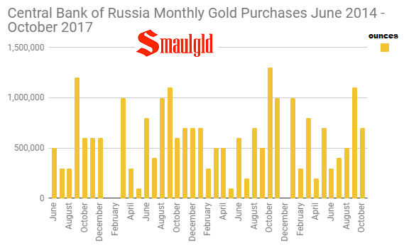 Central Bank of Russia Monthly Gold Purchases June 2014 - October 2017