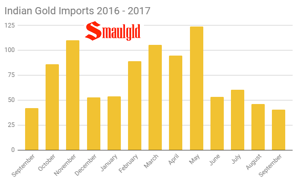 Indian Gold Imports 2016 - 2017 september