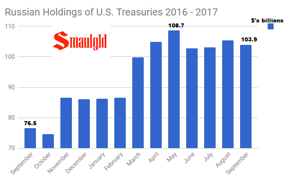 Russian Holdings of U.S. Treasuries 2016 - 2017 through September