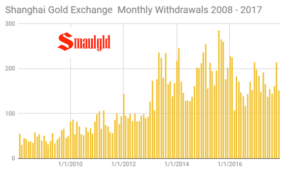 Shanghai Gold Exchange Monthly Withdrawals 2008 -2017 through October 2017