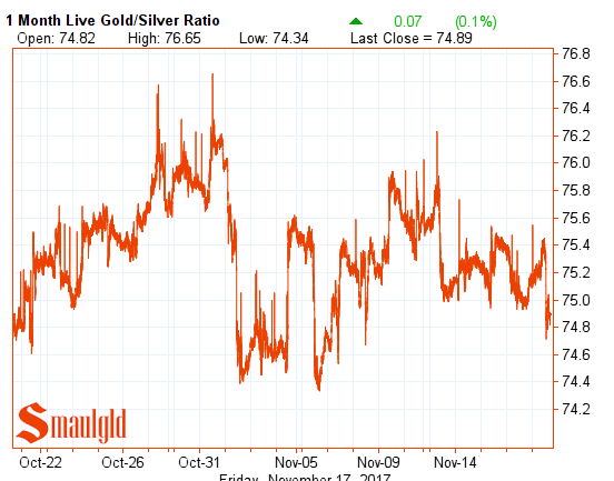 gold silver ratio november 17 2017