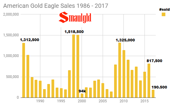American Gold Eagle Sales 1986 - 2017 through November