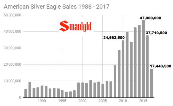 American Silver eagle sales 1986 - 2017 through November