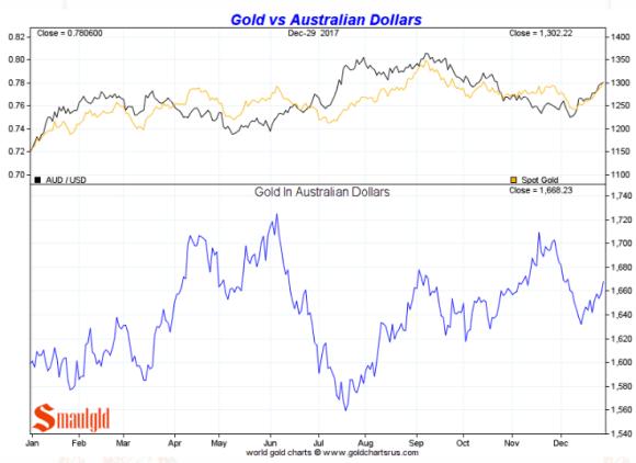 Gold in Australian Dollars full year 2017