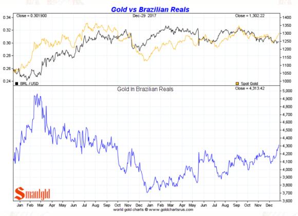 Gold in Brazilian Real full year 2017