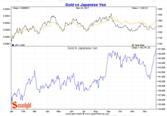 Gold in Japanese Yen full year 2017