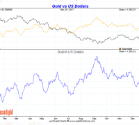 Gold in US Dollars Full Year 2017