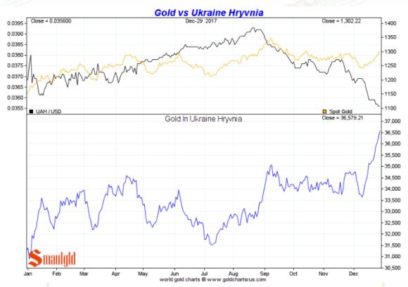 Gold in Ukrainian Hryvnia full year 2017