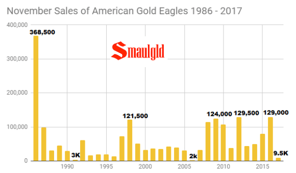 November sales of American Gold Eagles 1986 - 2017