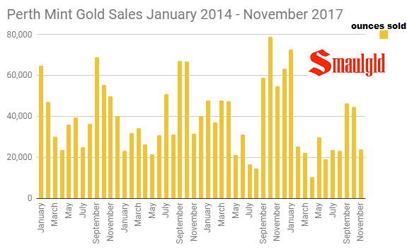 Perth Mint gold sales January 2014 - November 2017