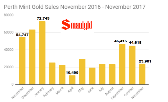 Perth Mint gold sales November 2016 - November 2017
