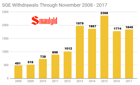 SGE withdrawals through November 2008 -2017