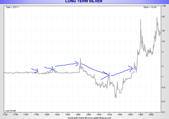 Silver price since 1720
