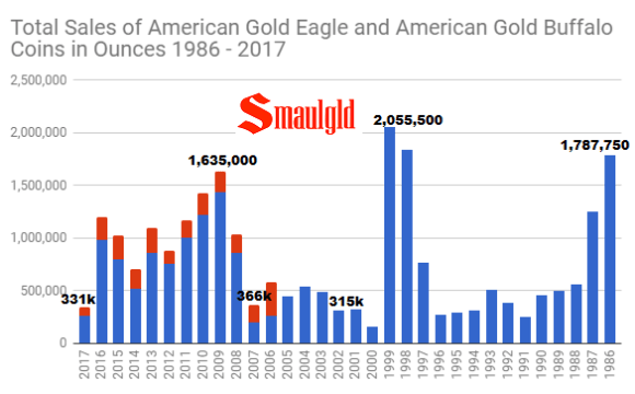 Total sales of all american gold buffalo and american gold eagle coins through November 2017