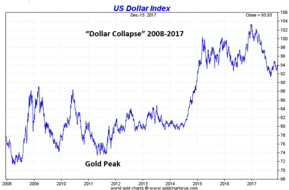 dollar collapse chart 2008 -2017