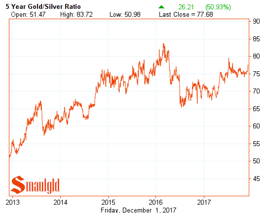 five year gold silver ratio December 1 2017