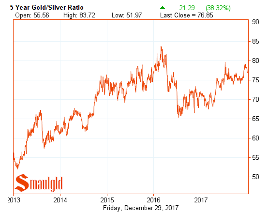 five year gold silver ratio december 29 2017