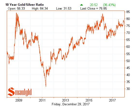ten year gold silver ratio december 29 2017