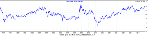 twenty year gold silver ratio december 29 2017