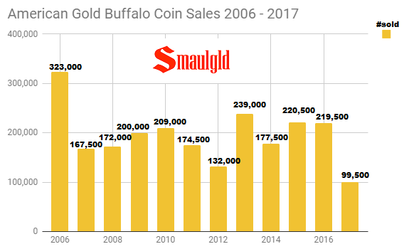 American Gold Buffalo coin sales 2006 - 2017 through December