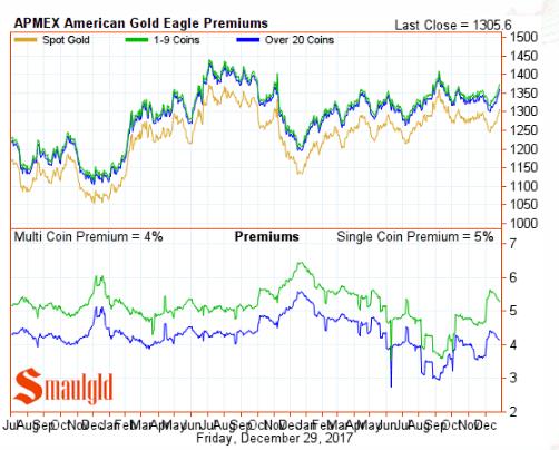 American Gold Eagle Premiums December 29 2017 final