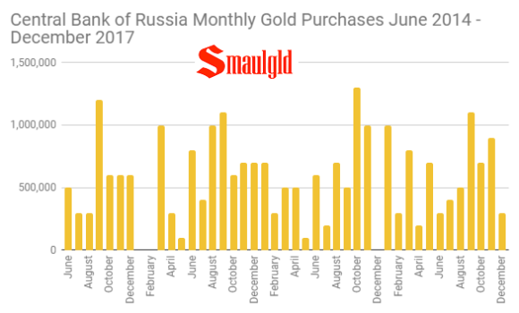 Central Bank of Russia Monthly Gold Purchases June 2014 - December 2017