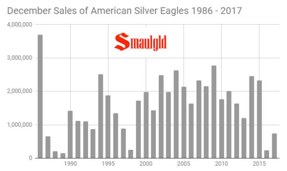 December sales of American Silver Eagles 1986 - 2017