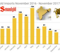 Indian Gold Imports November 2016 - November 2017