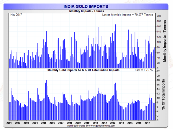Indian gold imports as a percentage of imports november 2017