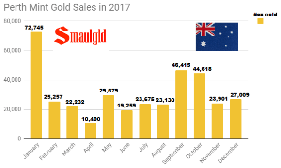 Perth Mint gold sales in 2017