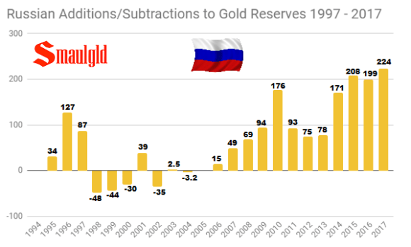 Russian Additions-Subtractions to Gold Reserves 1997 - 2017