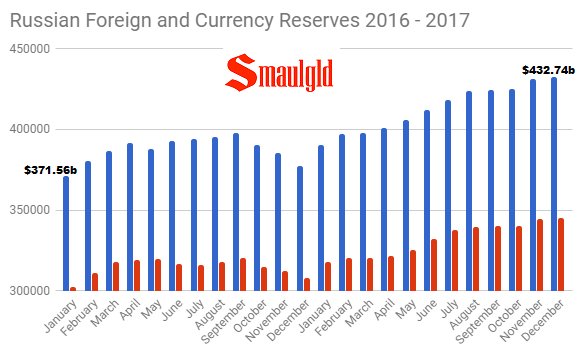 Russian Foreign and Currency reserves January 2016 - December 2017
