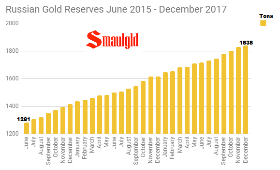 Russian Gold Reserves June 2015 -December 2017