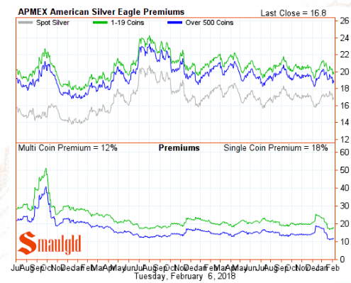 American Silver Eagle Premiums February 6 2018