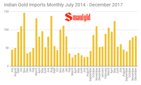 Indian Monthly Gold Imports july 2014 - December 2017