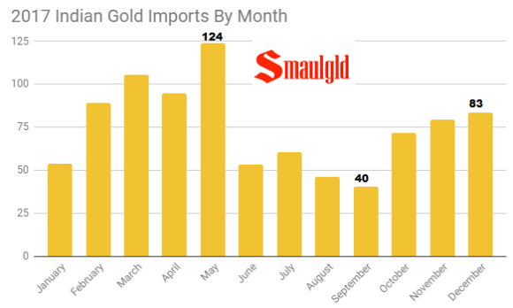 Indian gold imports by month 2017