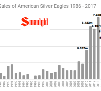 January sales of American Silver Eagles 1987 - 21018