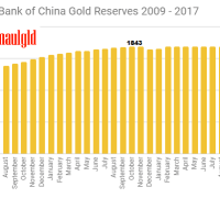 People's Bank of China Gold Reserves - 2009 - 2017 full year revised