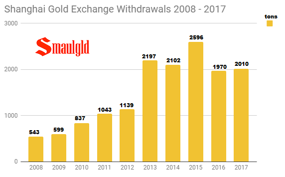 Shanghai gold exchange withdrawals 2008 - 2017 full year