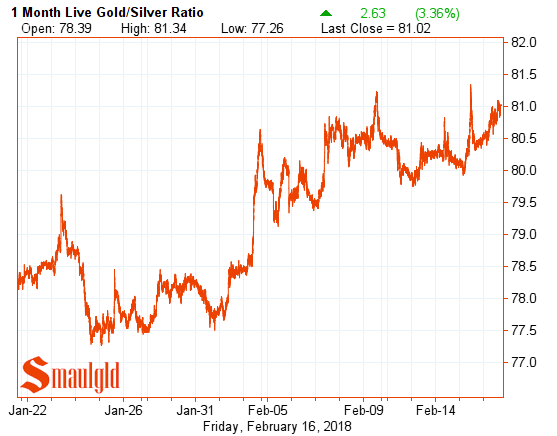 one month gold silver february 16 2018