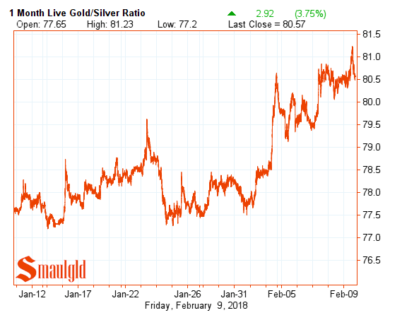 one month gold silver ratio february 9 2018
